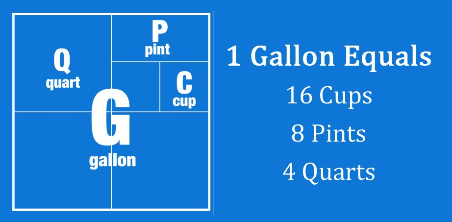 How many pints in a gallon in the US?